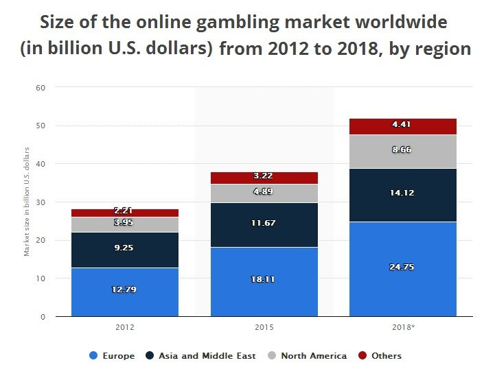 Top 5 Countries to Play at Online Casinos
