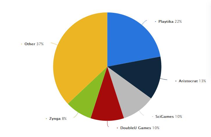 Rise of Social Casino Gaming