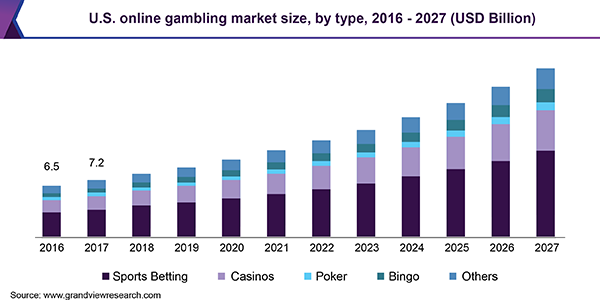 Rise of Online Gambling Industry From 1990